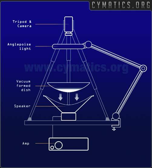 cymatics machine